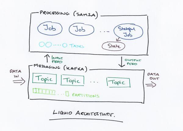 Liquid architecture