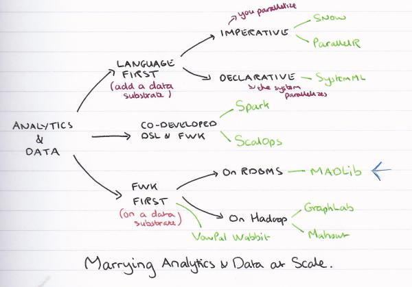Family tree of analytic and data approaches