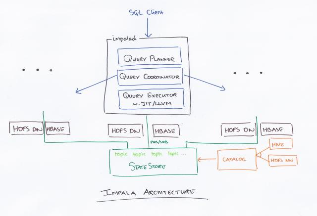 Impala: a modern, open-source SQL engine for Hadoop – the