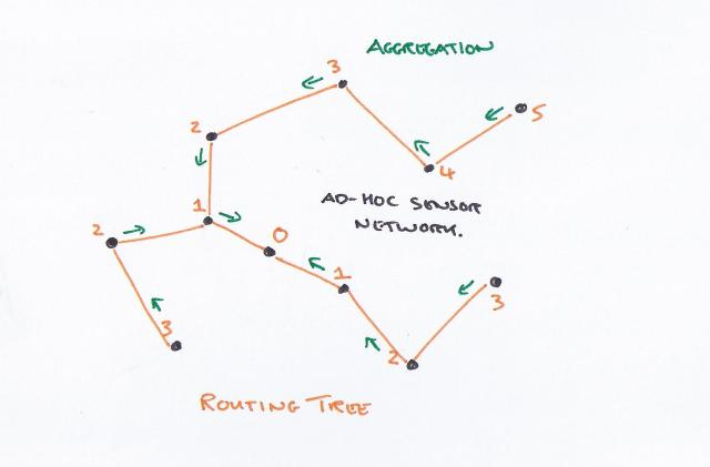 Routing tree