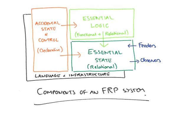 Components of an FRP System