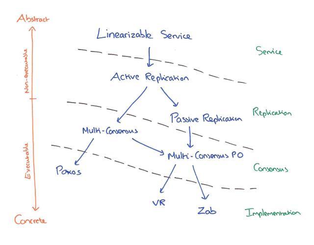 Refinement hierarchy