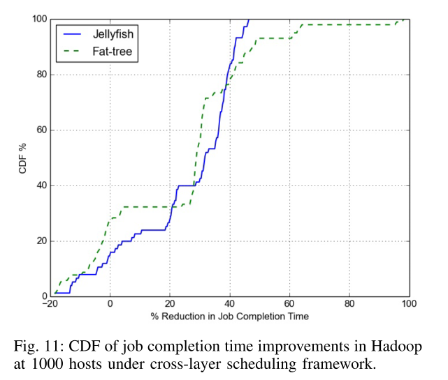CDF of job completion times in Hadoop