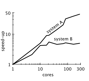 Scalability of two systems