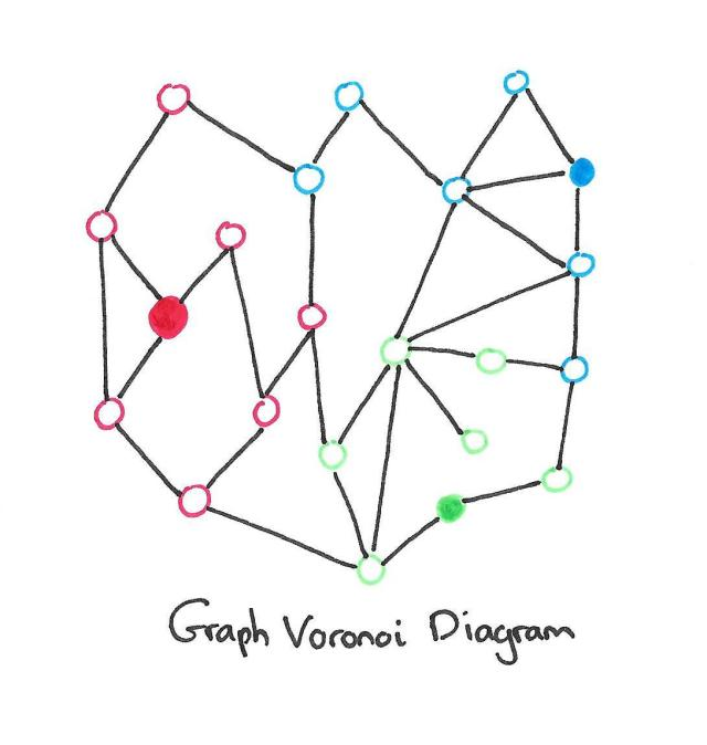 Graph Voronoi Diagram