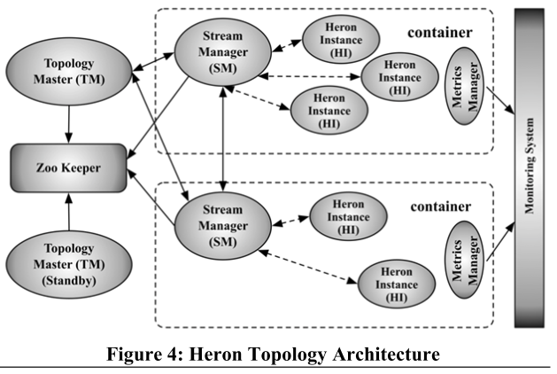 Heron Topology Architecture