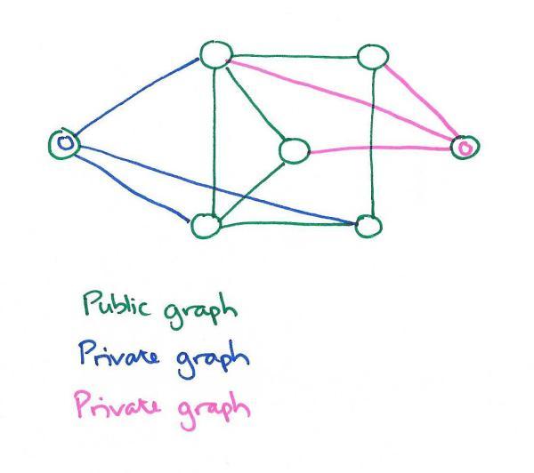 Public-Private Graphs