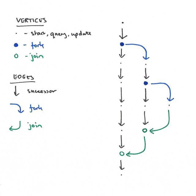 Revision Diagram
