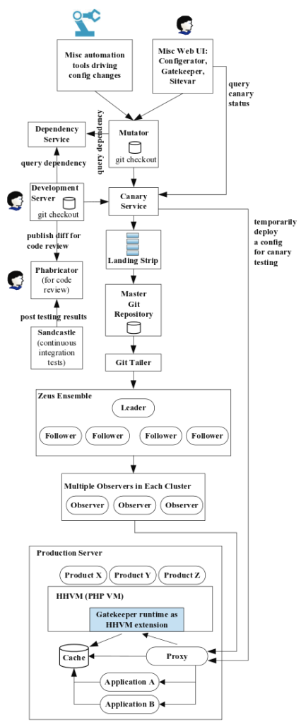 Configuration flows at Facebook