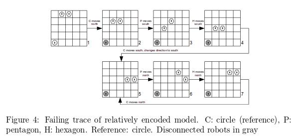 Robot Swarms - relative
