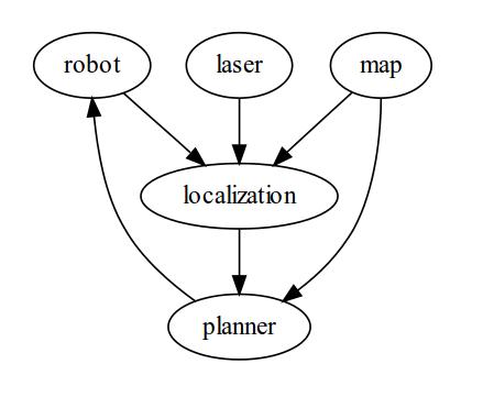 ROS dataflow