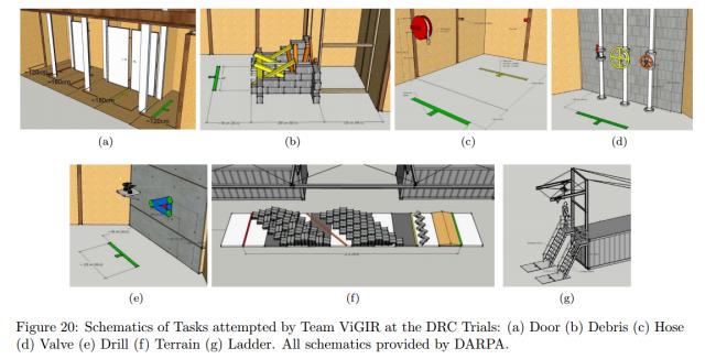 ViGIR - Challenges