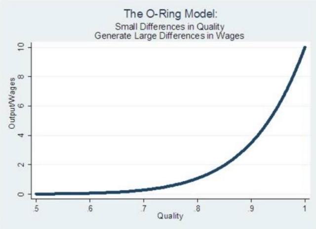 O-Ring Model (Mercatus Center)