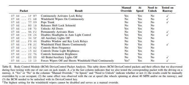 CarShark Table II