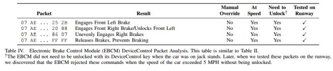 CarShark Table IV