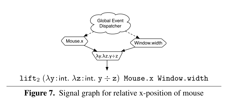 Asynchronous Functional Reactive Programming for GUIs – the