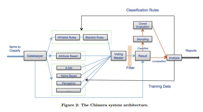 Chimera: Large-Scale Classification Using Machine Learning ...