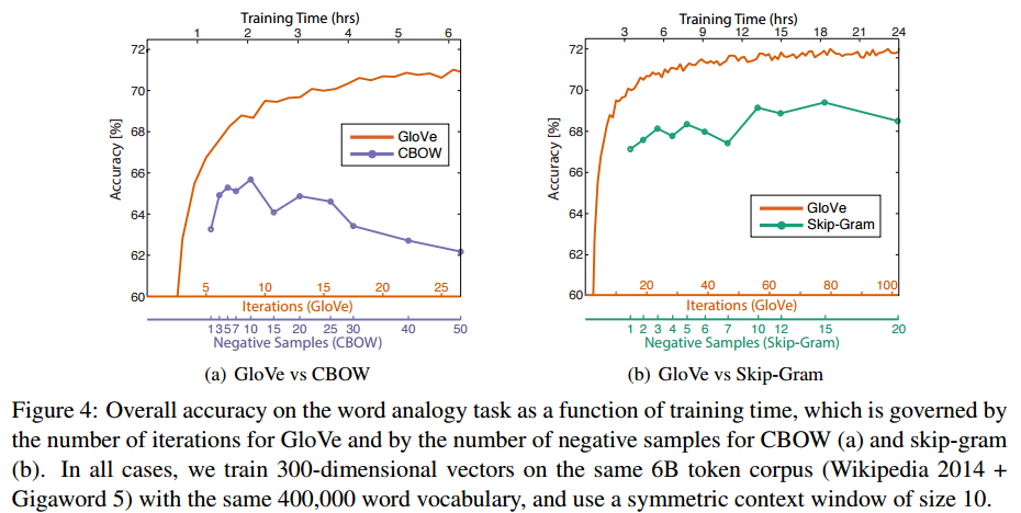 GloVe: Global Vectors for Word Representation – the morning paper