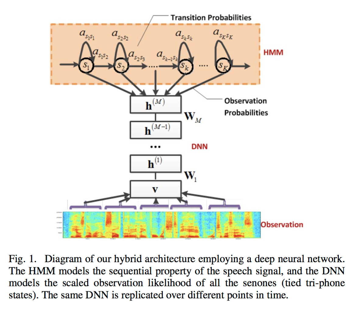 Context Dependent Pre Trained Deep Neural Networks For Large