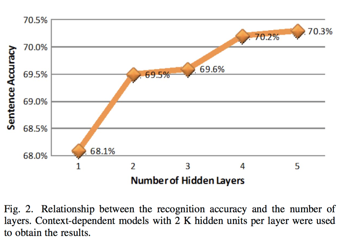 Context-Dependent Pre-Trained Deep Neural Networks for Large