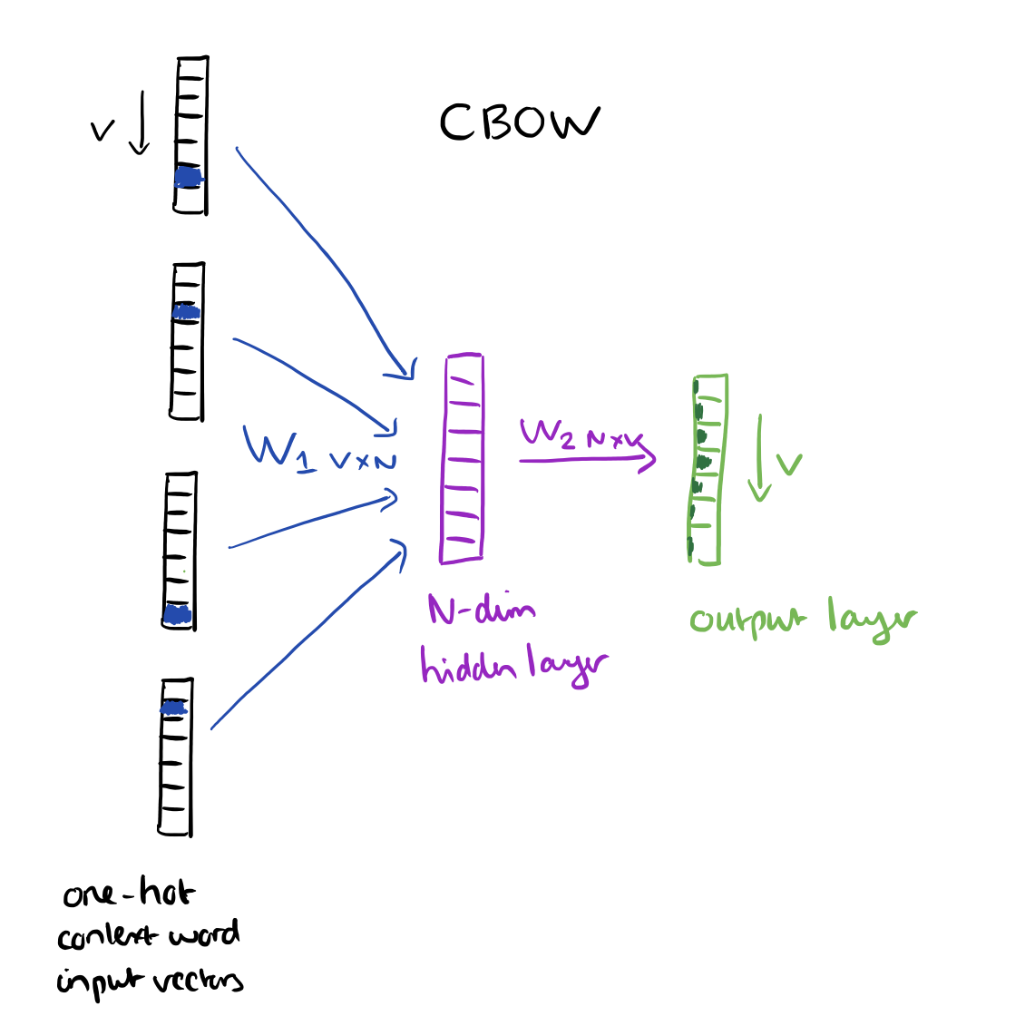 word2vec CBOW – the morning paper
