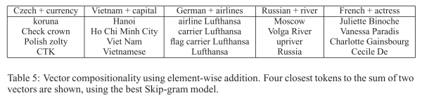 word2vec German airlines