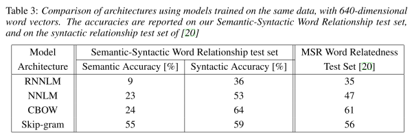 word2vec efficiency estimation