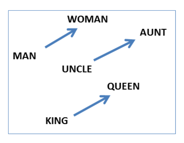 word2vec gender relation