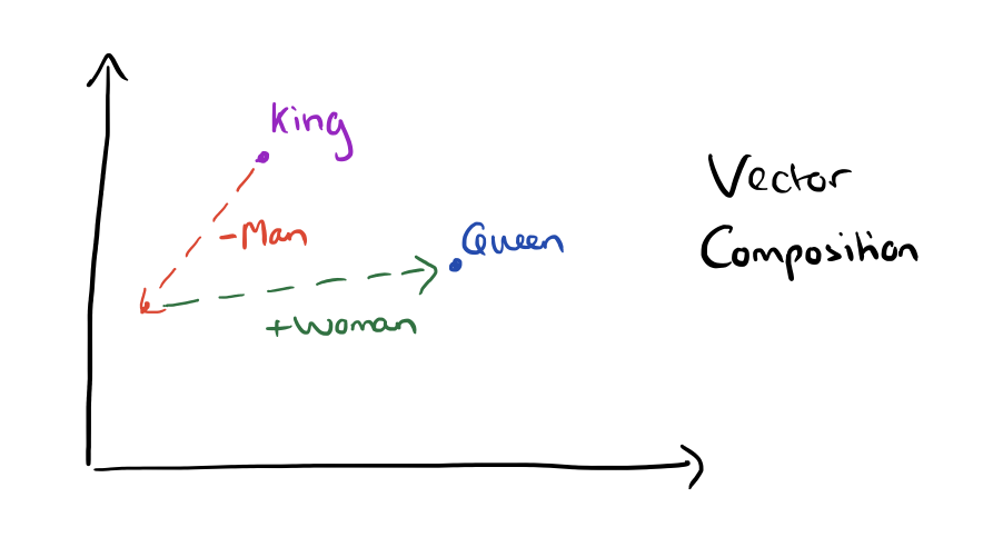 vector composition diagram