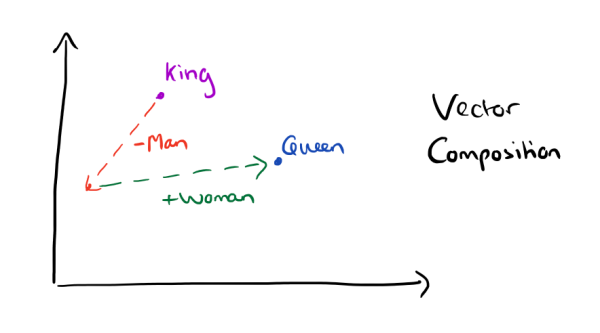 word2vec king queen composition