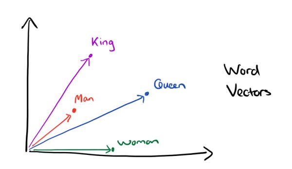 word2vec king queen vectors