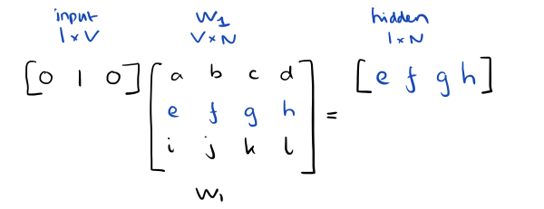 word2vec linear activation