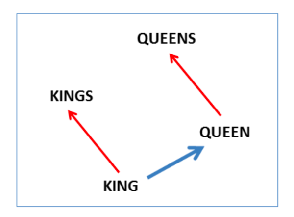 word2vec plural relation