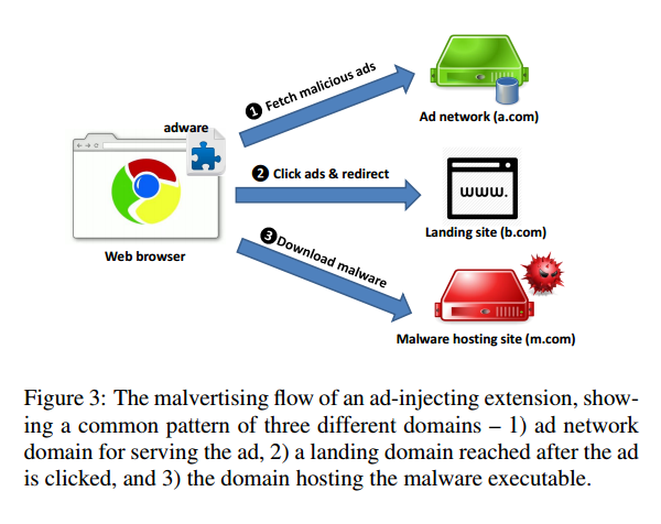 Understanding malvertising through ad-injecting browser