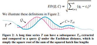 Searching and mining trillions of time series subsequences
