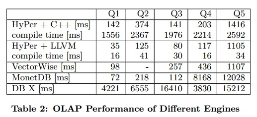 First While The C Version Is Reasonably Fast Compact Code Generated By LLVM Backend Significantly