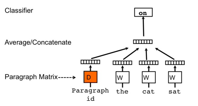 Distributed representations of sentences and documents – the