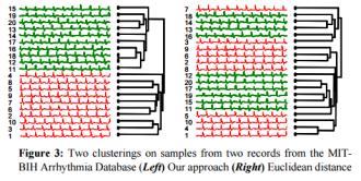 Towards parameter-free data mining – the morning paper