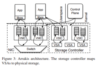Arrakis: the operating system is the control plane – the