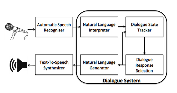pragmatic interpretation and dialogue management in Information seeking spoken dialogue systems pragmatic/dialogue representation of semantic ambiguity and application-independent dialogue management.