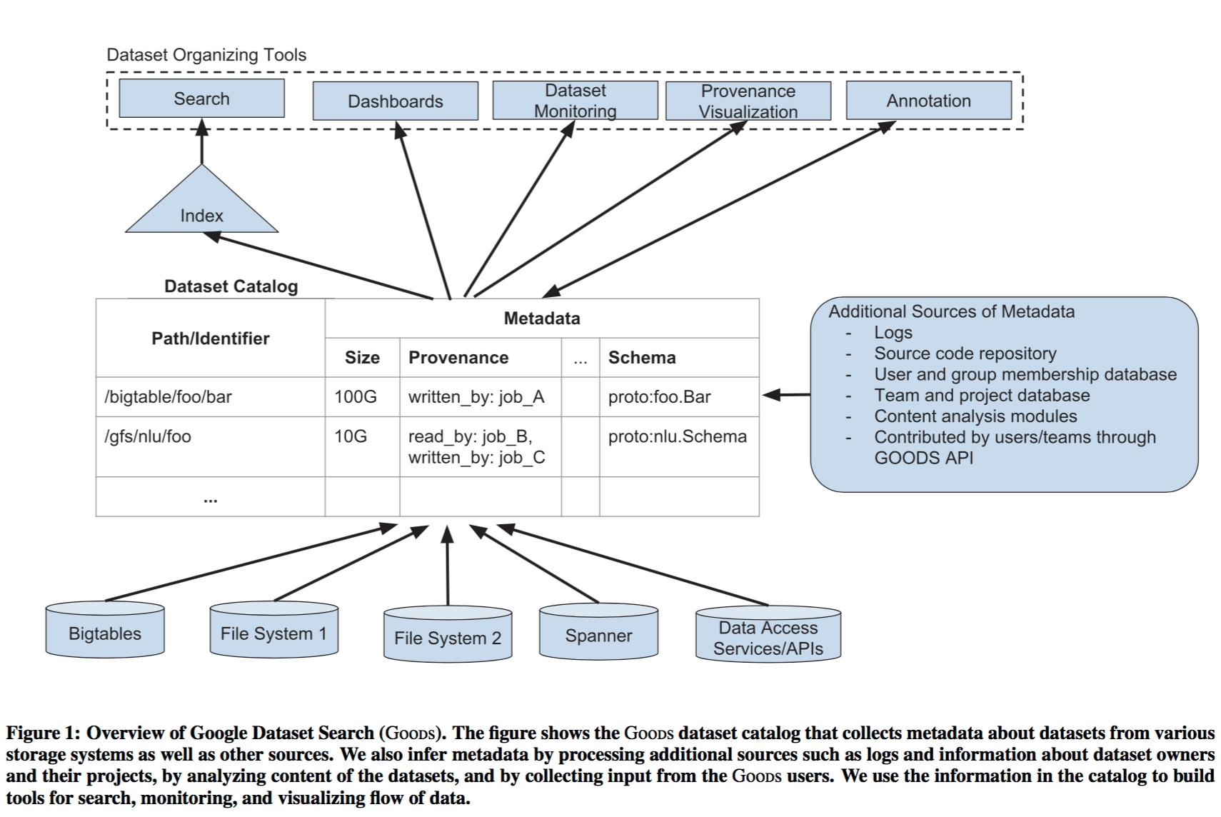 Goods: organizing Google's datasets – the morning paper