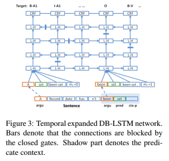 End-to-end learning of semantic role labeling using