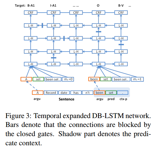 End-to-end learning of semantic role labeling using recurrent neural