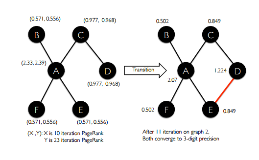 Time evolving graph processing at scale – the morning paper