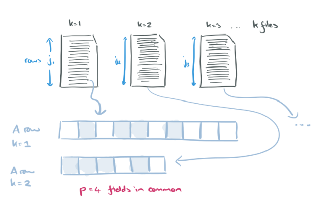 A Bayesian approach to graphical record linkage and de-duplication
