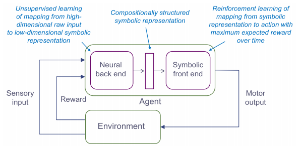 Towards deep symbolic reinforcement learning – the morning paper