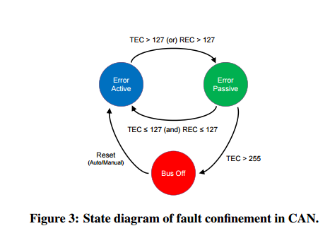 Error Handling Of In Vehicle Networks Makes Them Vulnerable The