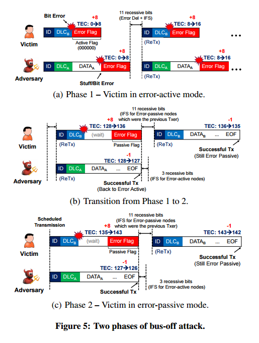 Error handling of in-vehicle networks makes them vulnerable