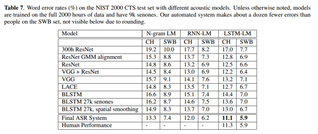 Achieving human parity in conversational speech recognition – the