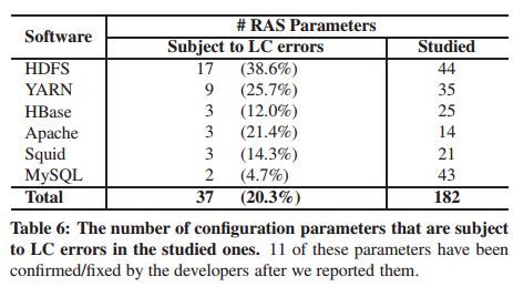 Early detection of configuration errors to reduce failure damage